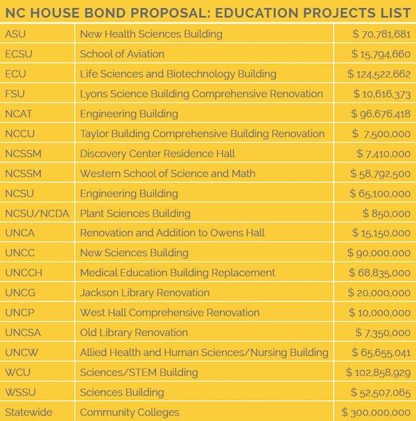 nchousebond-proposal