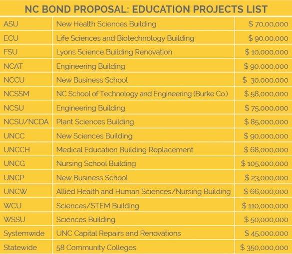 ncbond-proposal