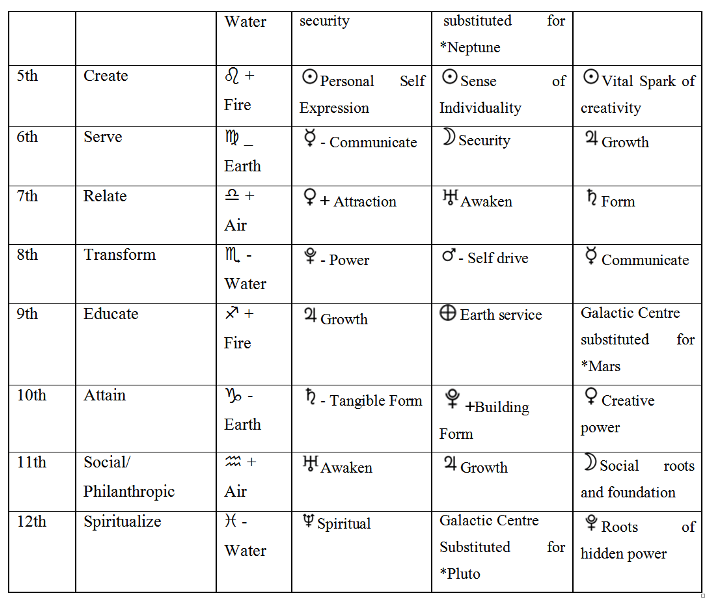Post Astrology Inclusive Table of Planetary Levels 1d