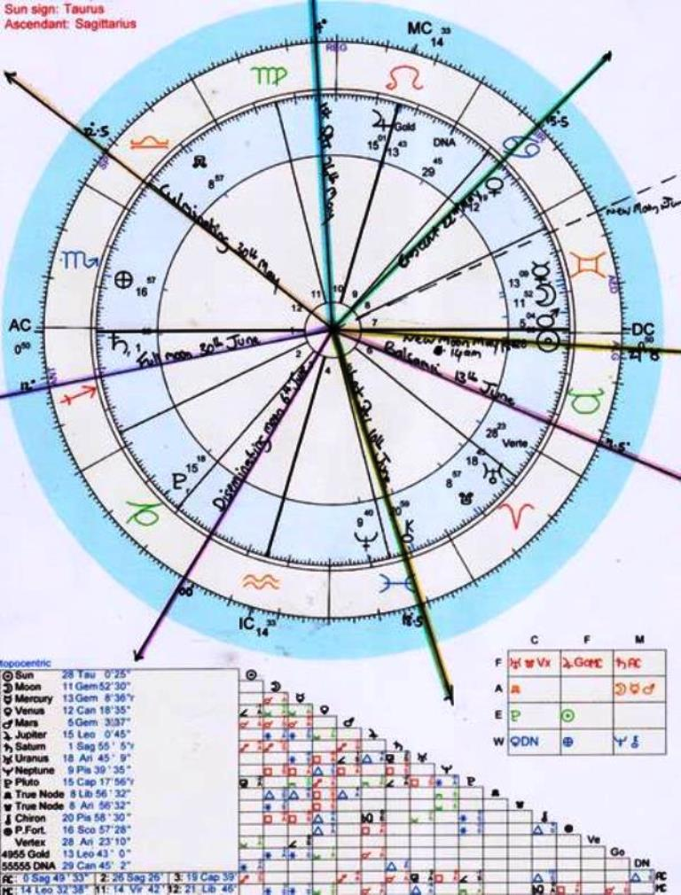 1. Monthly Moon Phase Chart