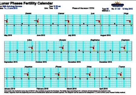 2. Moon Phases Fertility Chart