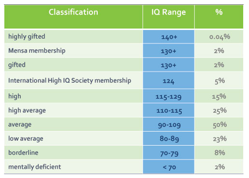 IQ scores table