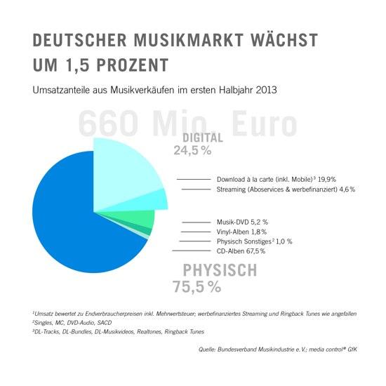 musikmarkt im 1. quartal 2013