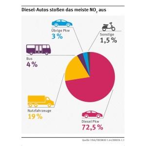 Diesel-PKW sind NO2-Quelle