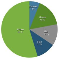 Apple ist zu 55 Prozent das iPhone