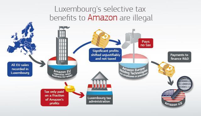 amazon-eu-taxes