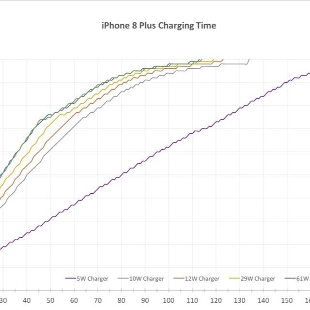 iPhone-8-Plus-Charging