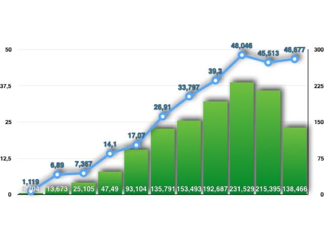 46.677.000 iPhones verkauft Apple im zurückliegenden Quartal.