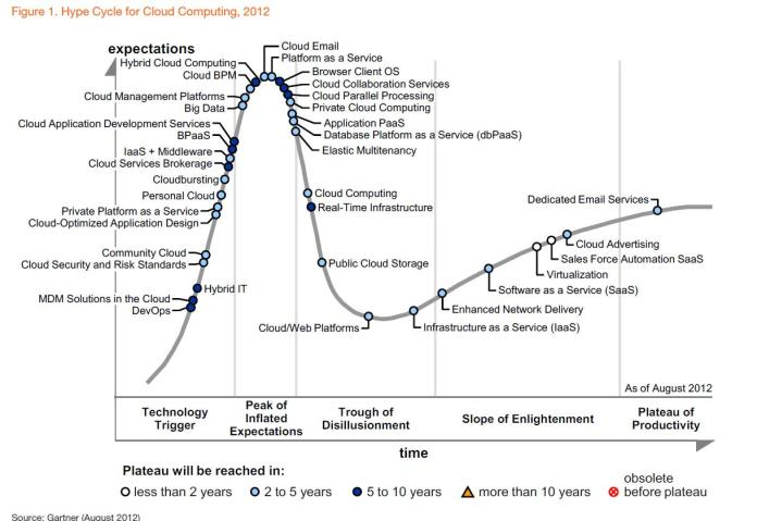 Gartner cloud hype cycle