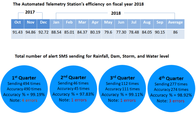 2018: Development and Maintenance of Automated Telemetry Station project