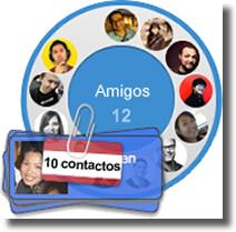 Círculos de Google+