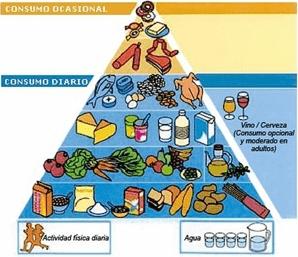 la pirámide de la alimentación