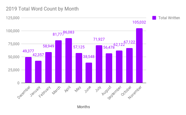 Chart of my total word count per month in 2019