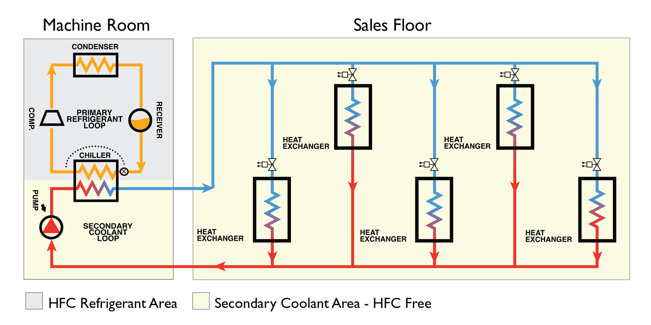 Glycol Medium Temperature Refrigeration System For Food