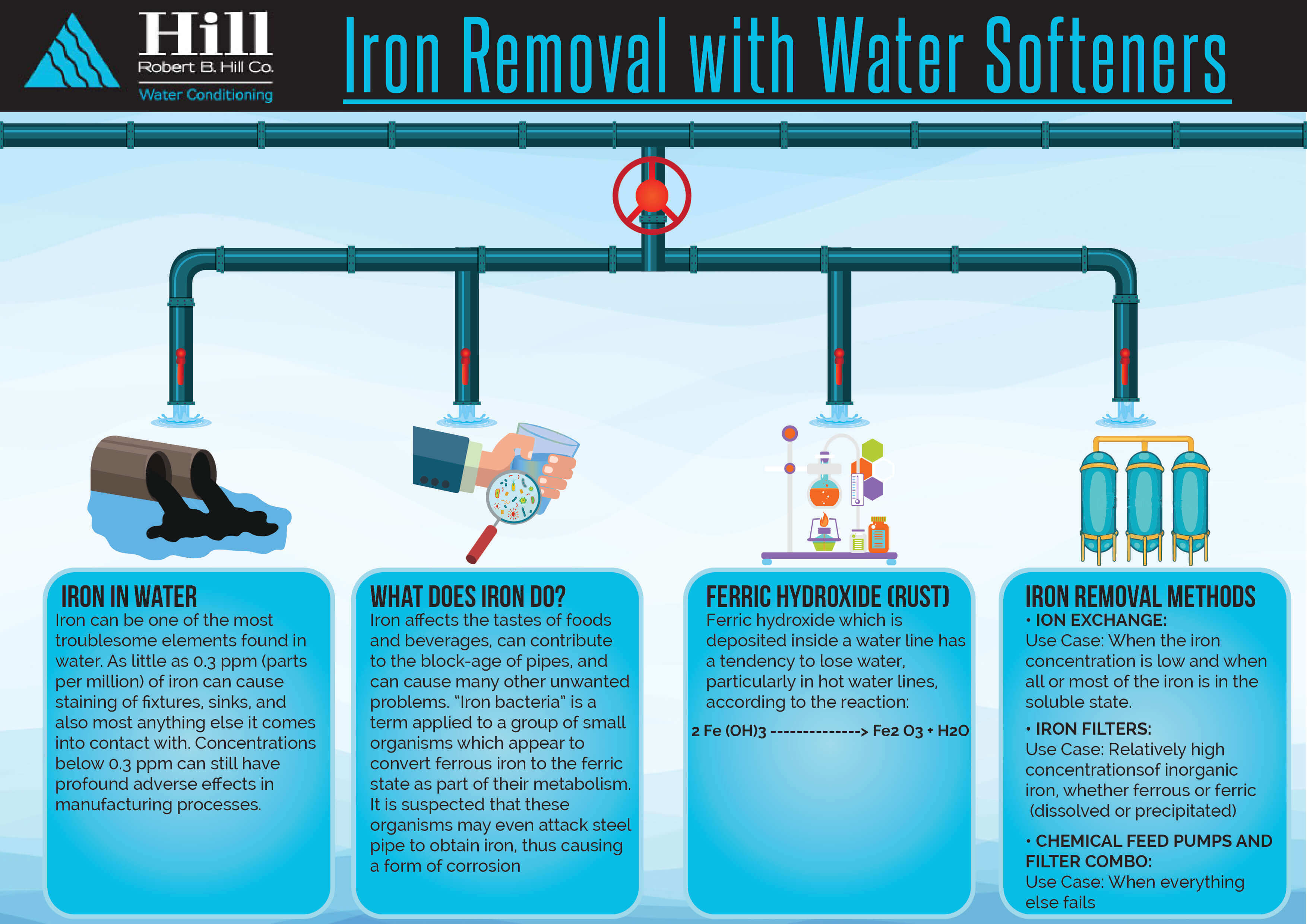 Iron removal with water softerners infographics