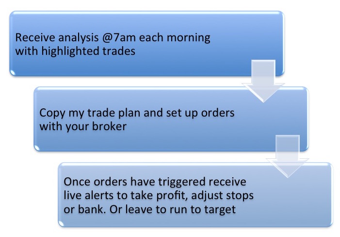 1-2-3 simple trading trade plan copy orders