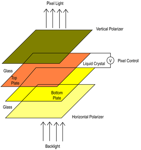 TFT LCD Çalışma Prensibi