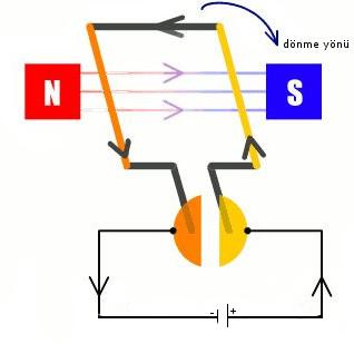 elektrik-motoru-prensibi