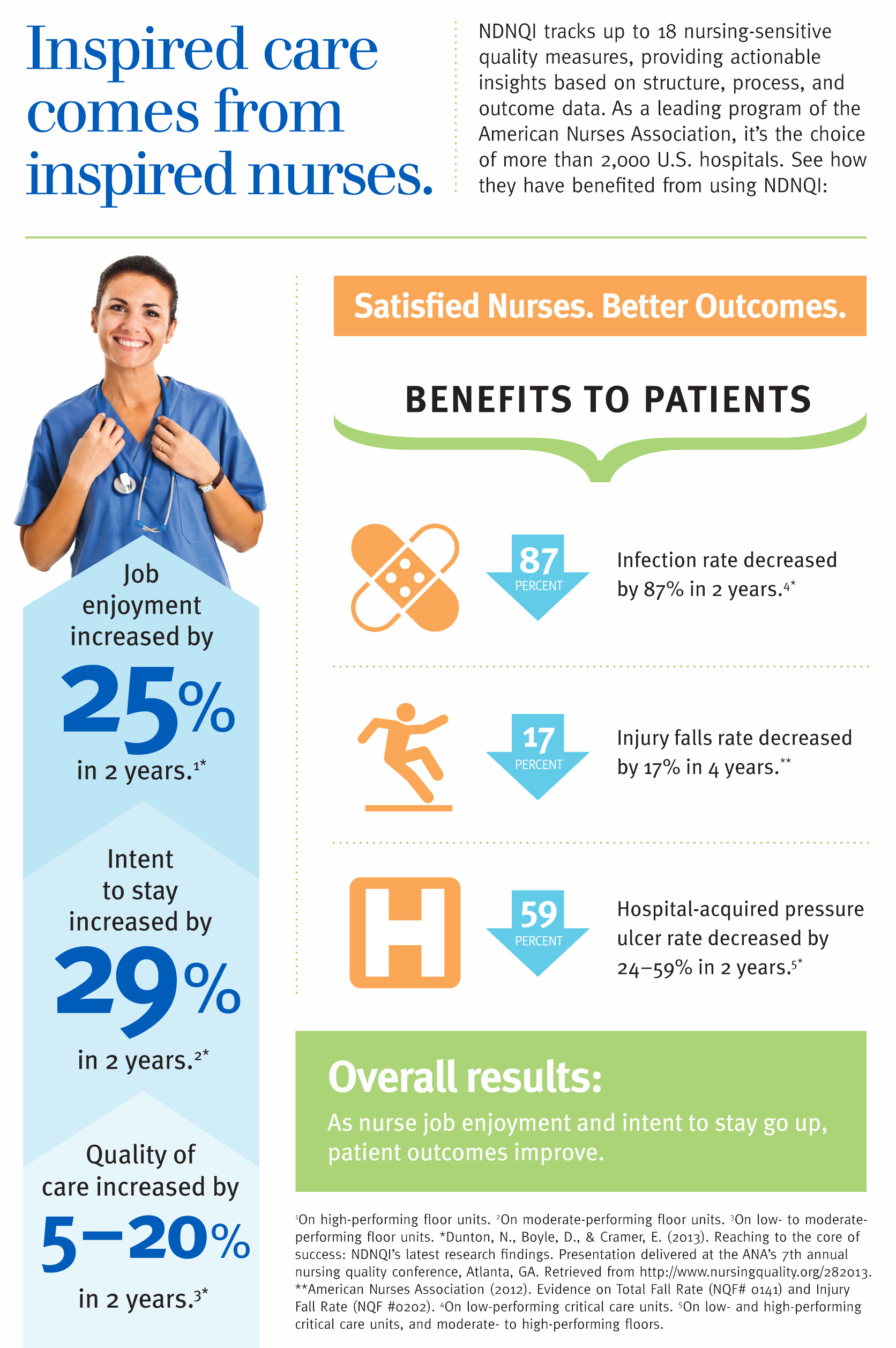 Infographic Job Satisfaction For Nurses Helps Enhance