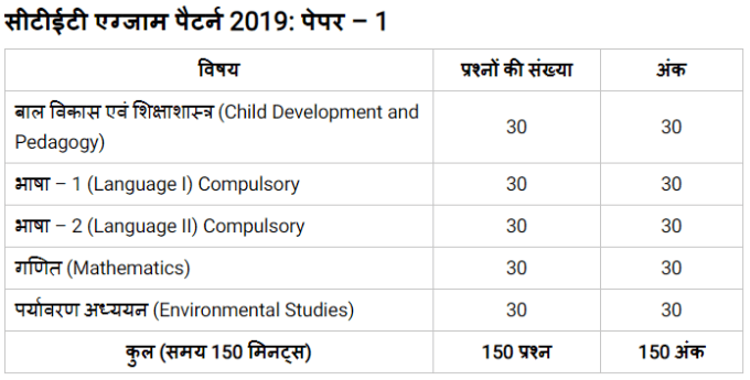 CTET Syllabus 2019 paper 1 hindi