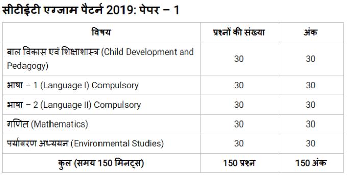 CTET Syllabus 2019 paper 1 hindi
