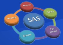 sasgujarat.in sas gujarat com website