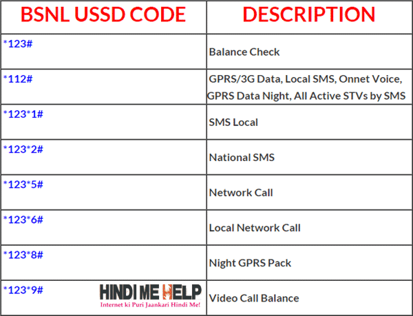 BSNL USSD Codes List hindi me