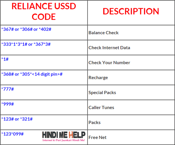 Reliance USSD Codes List hindi me