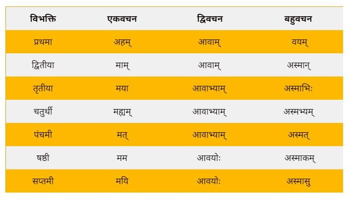 shabd roop of asmad in sanskrit