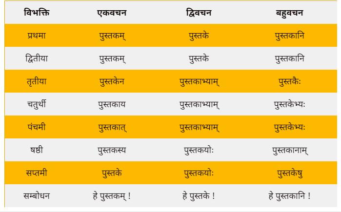 Pustak shabd roop in Sanskrit