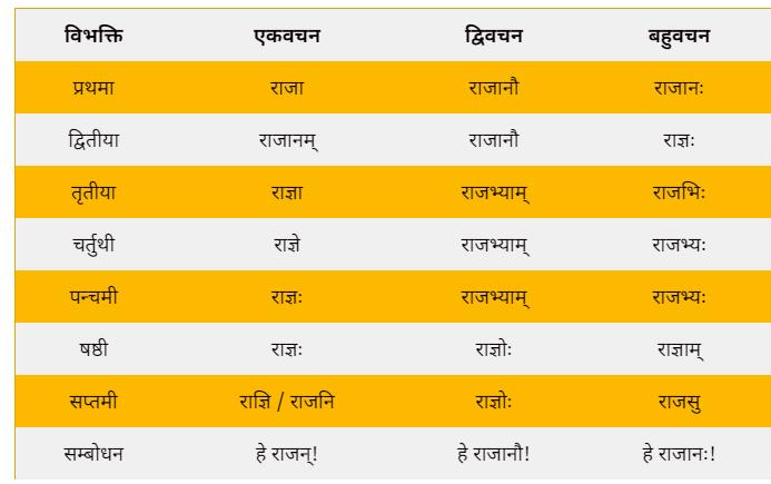 Raja ka shabd roop in Sanskrit
