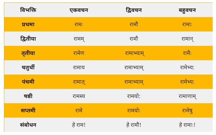 ram shabd roop in Sanskrit