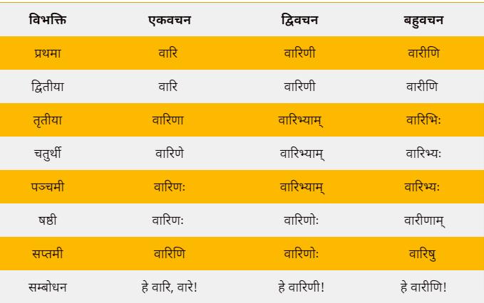 Vari shabd roop in Sanskrit