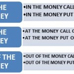 ITM,OTM,ATM(IN THE MONEY, AT THE MONEY, OUT OF THE MONEY CALL & PUT OPTION)