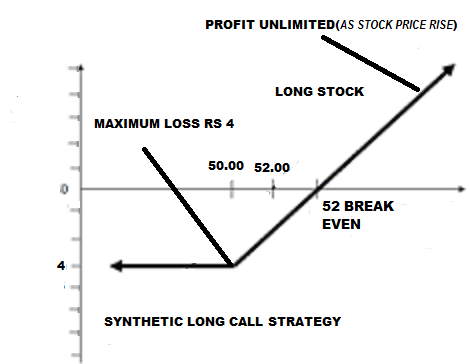 Synthetic long put option strategy