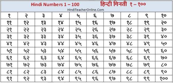 hind-charts-for-kids-hindi-numbers-1-100