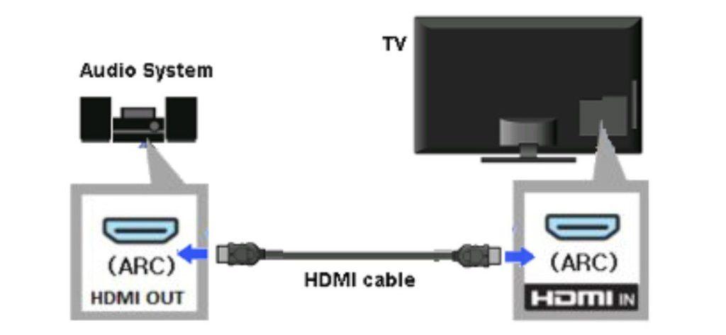 अपनेलिए Perfect Smart TV कैसेचुने - Guide