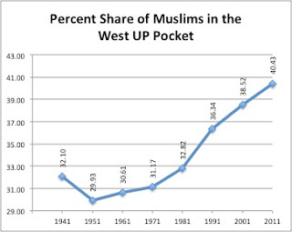 Muslim presence and growth in UP