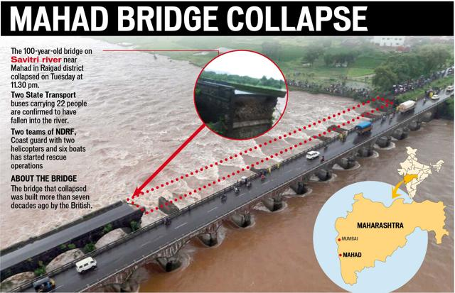 Resultado de imagen de savitri river bridge collapse