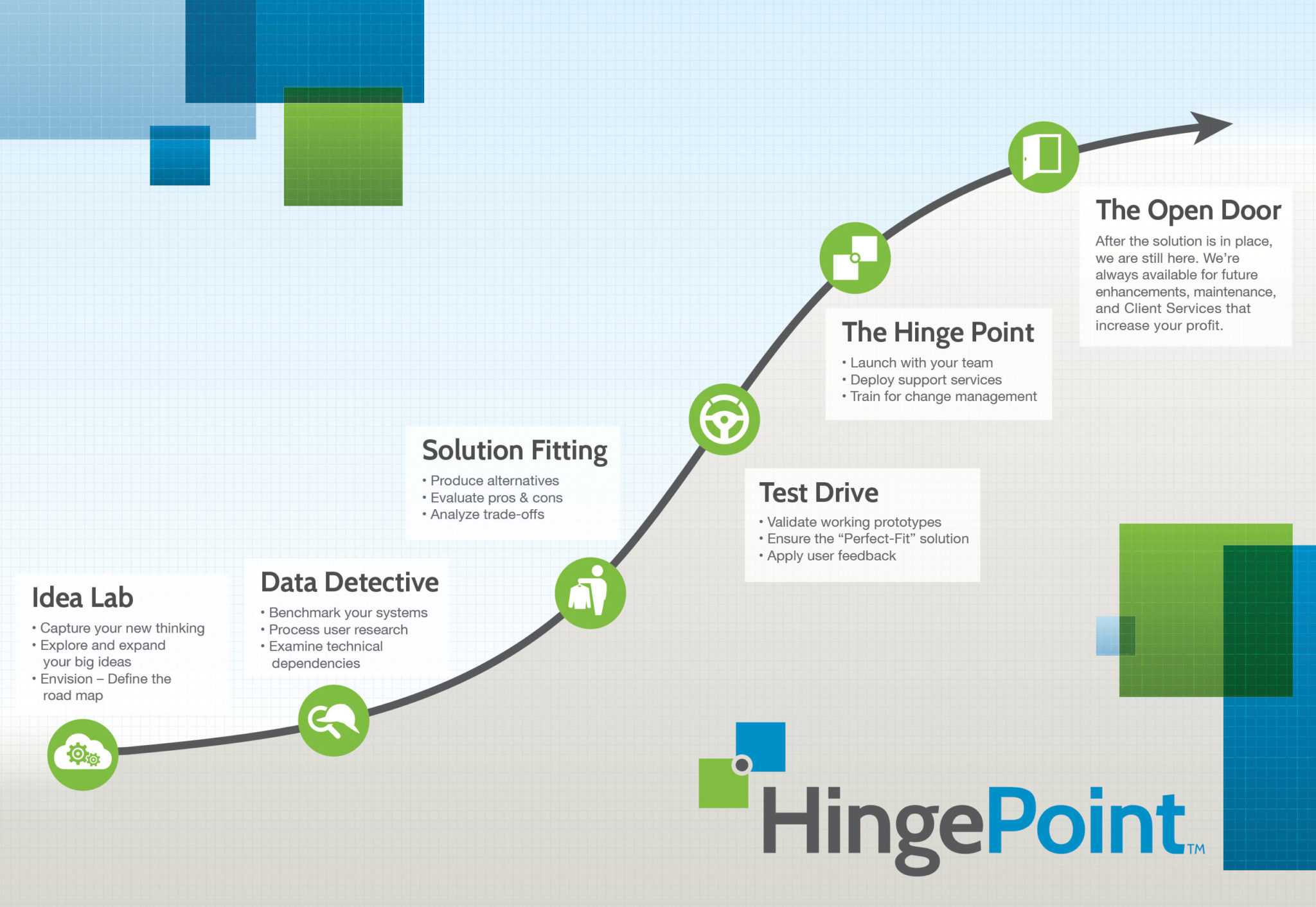 HingePoint | Idea Lab • Data Detective • Solution Fitting • Test Drive