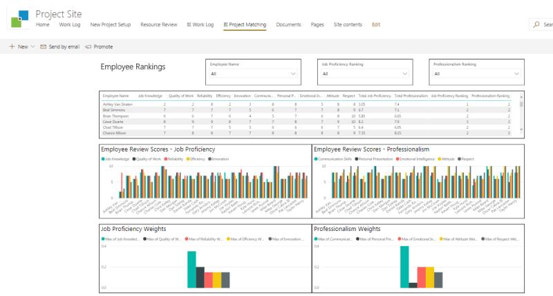 Example Microsoft BI Dashboard Reports