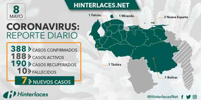 Coronavirus: reporte diario, 8 de mayo 2020