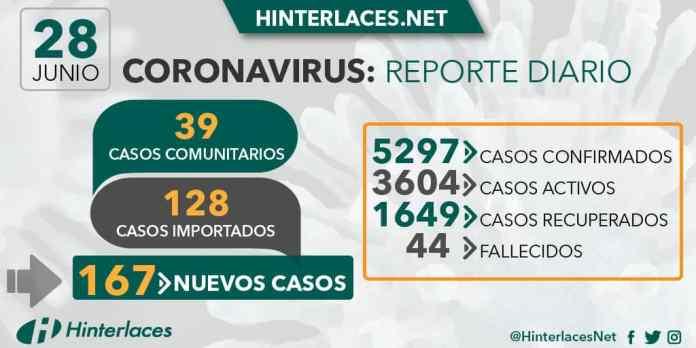 coronavirus 28 de junio 2020