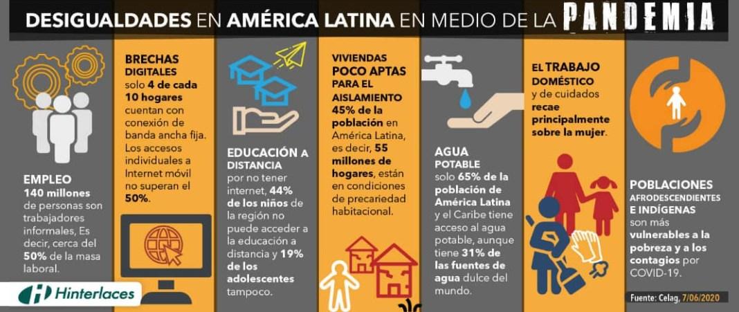 Desigualdades en América Latina en medio de la pandemia