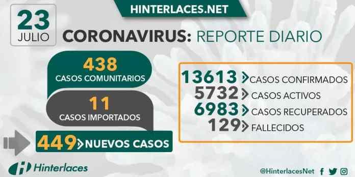 23 de julio 2020 coronavirus