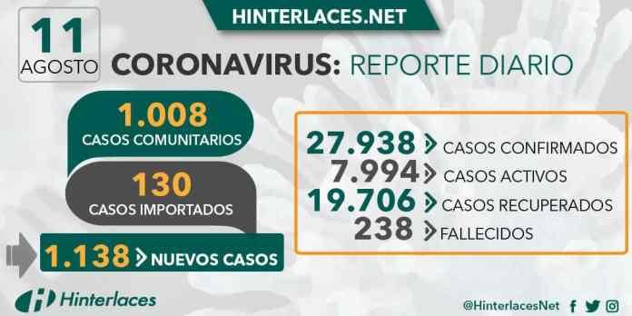 11 de agosto: Venezuela registra nuevos picos en control de COVID-19