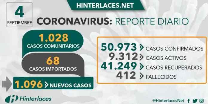 Venezuela cierra la semana con 1.096 casos de COVID-19
