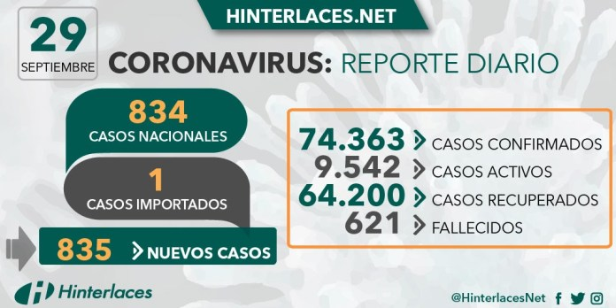 29 de septiembre: 86% de pacientes de COVID-19 en Venezuela se han recuperado del virus