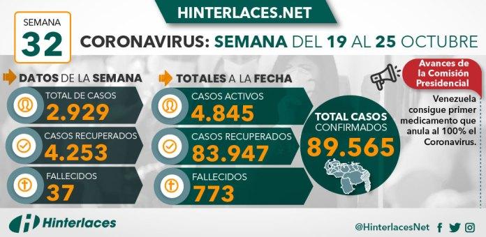 Venezuela consigue medicamento que anula el coronavirus al 100%