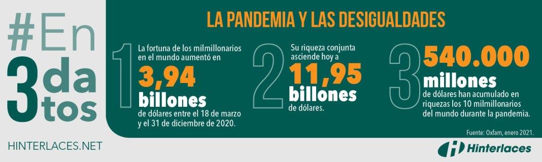 La pandemia y las desigualdades